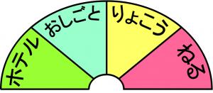インジケータ